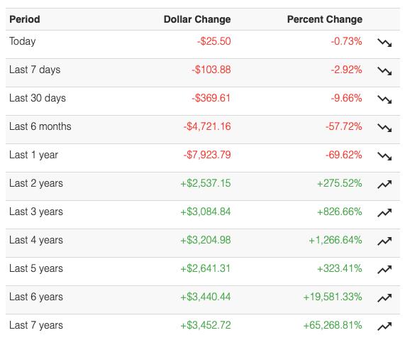Bitcoin to nie bańka, a ostrożna i długoterminowa inwestycja