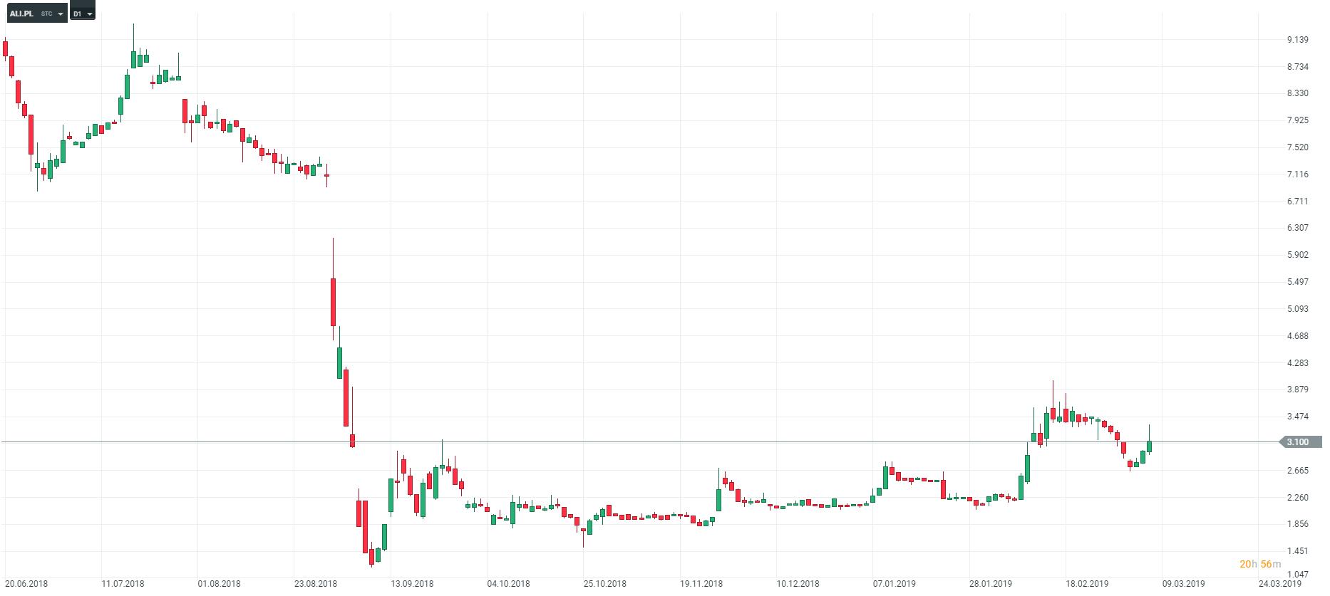 wykres ali ALTUS D1 08.03.2019