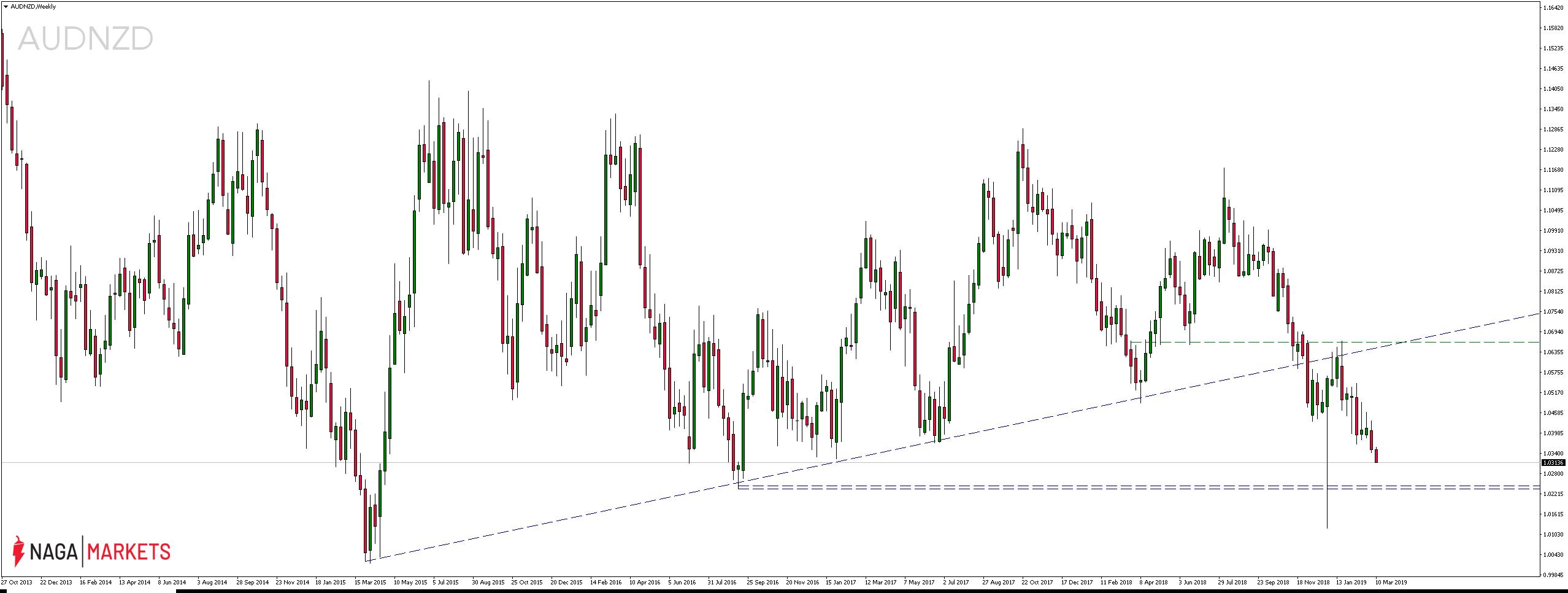 Kurs pary walutowej AUDNZD