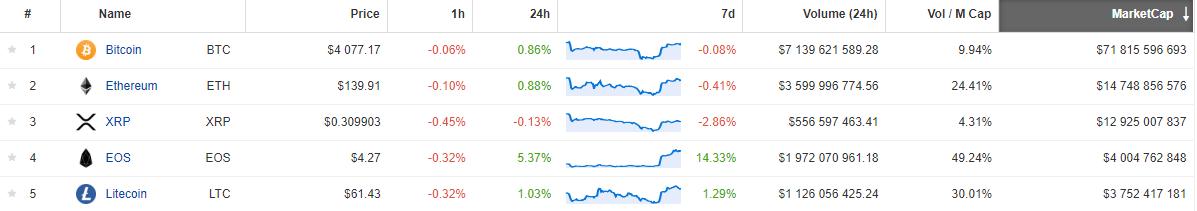EOS wzrasta o 20%, Bitcoin powyżej $4000 - przyczyną wysoka ocena ratingowa