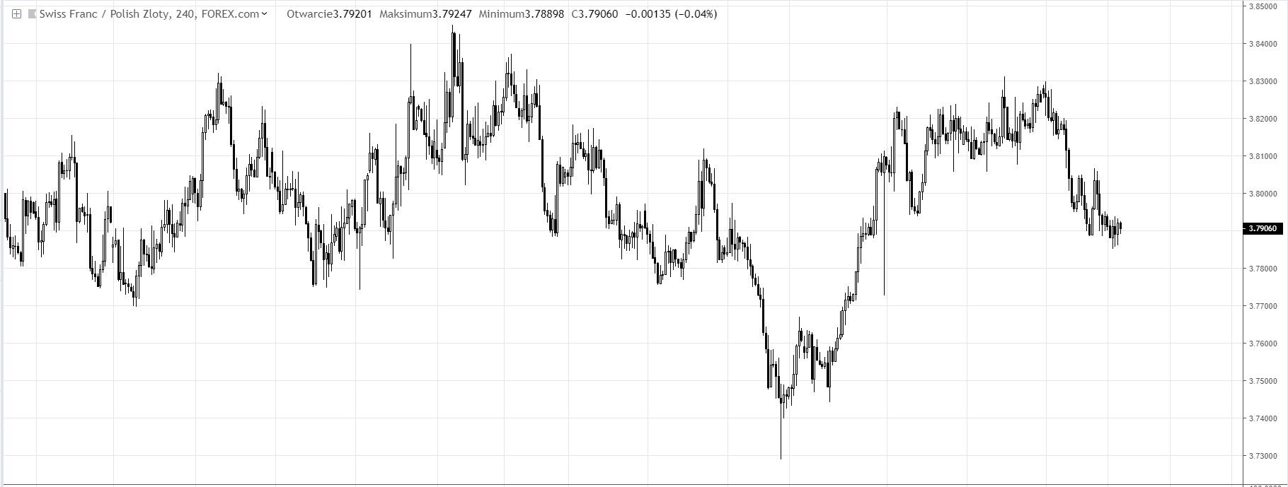 wkres CHFPLN D1 02.03.2019 Tradingview