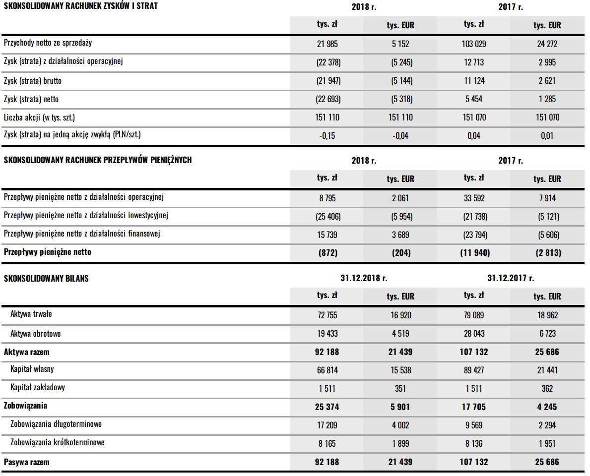 CI Games wyniki