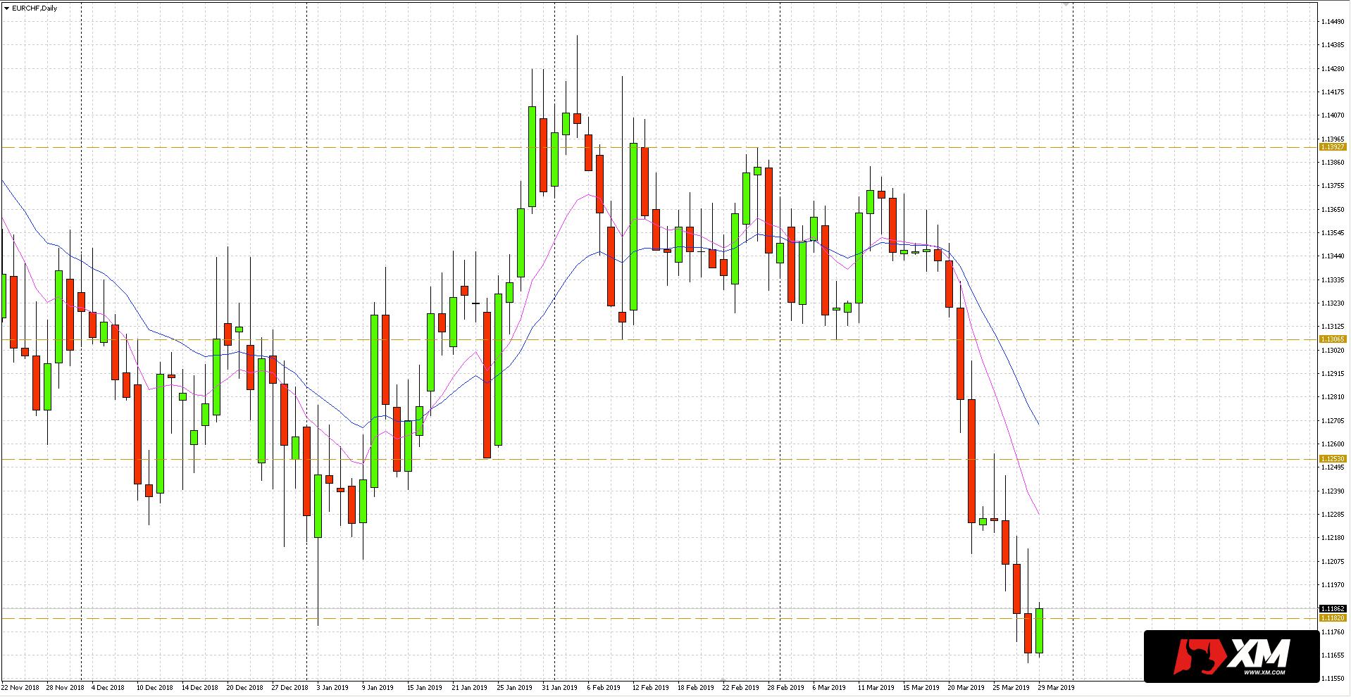 EUR/CHF - wykres dzienny - 29 marca 2019