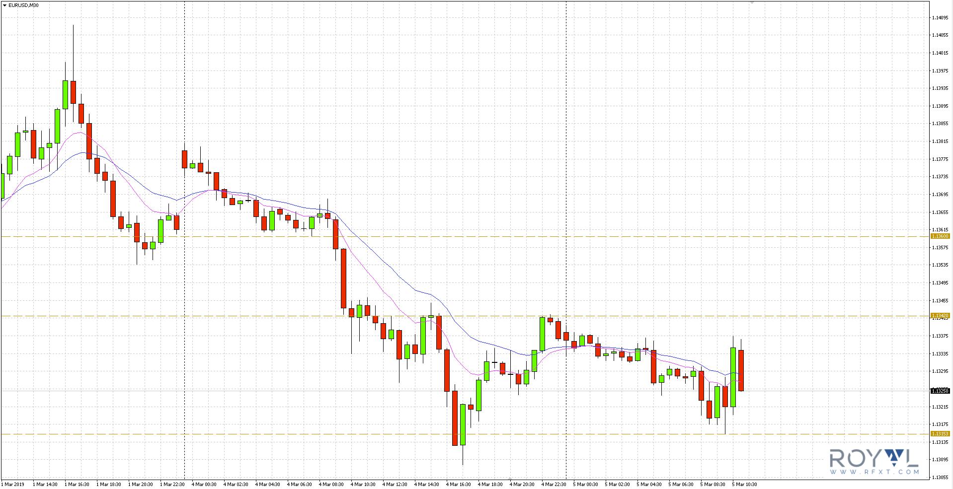 Wykresu eur/usd - 5 marca