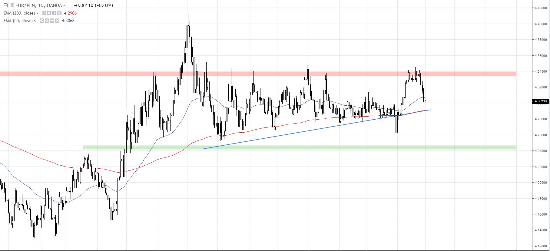 wykres EURPLN D1 01.03.2019 Tradingview