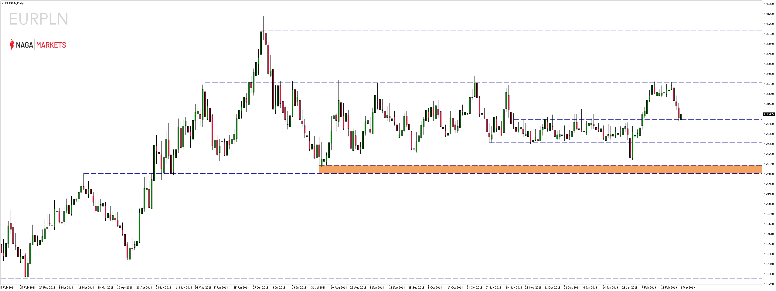 Kurs euro (EUR) wobec kursu polskiego złotego (PLN)