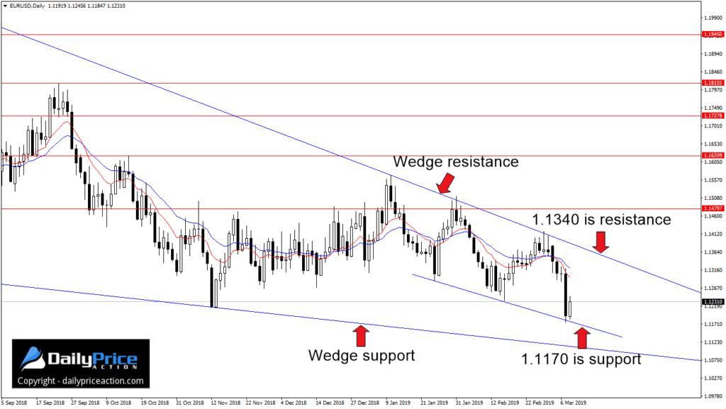 EUR/USD - Justin Bennett - Tygodniowy przegląd - 11-15 marca 2019