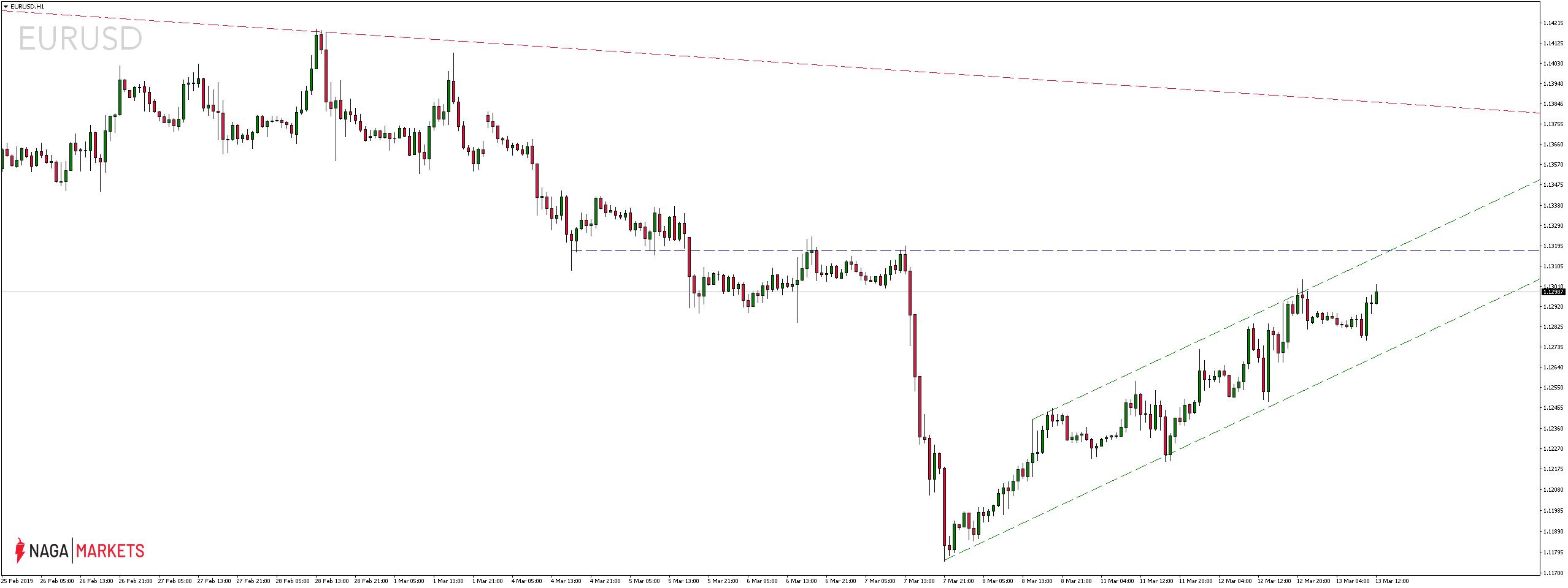 Kurs pary walutowej EURUSD H1