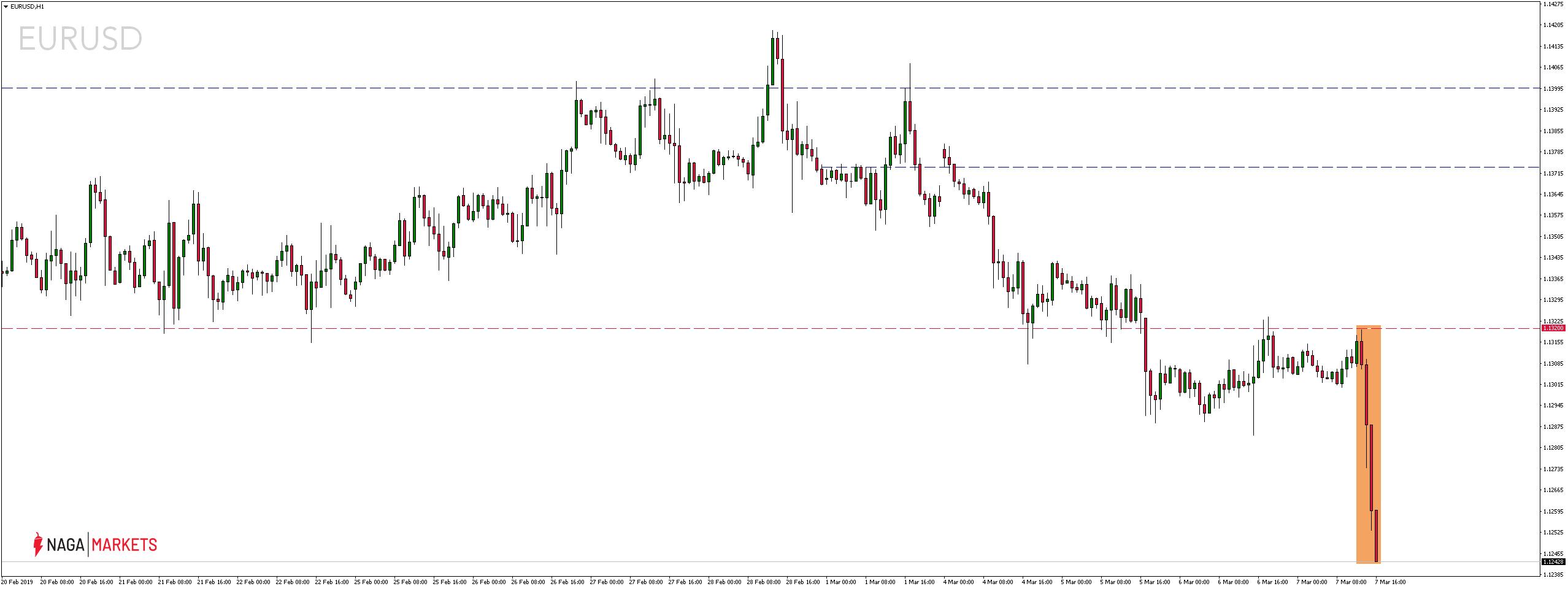 Kurs euro spada po decyzji monetarnej EBC
