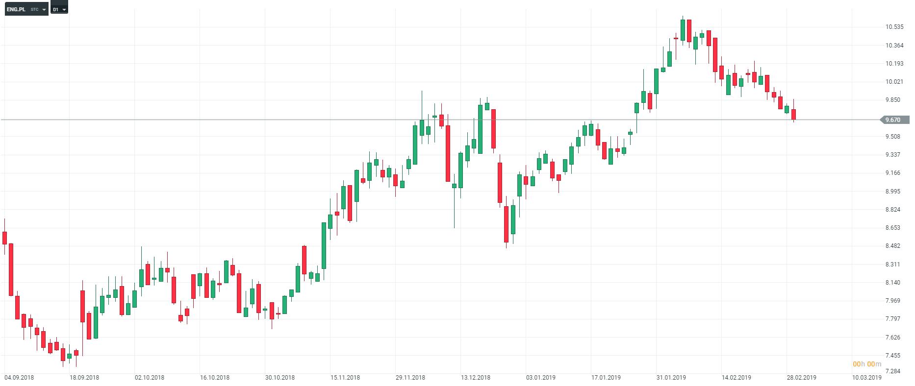 wykres eng Energa D1 04.03.2019