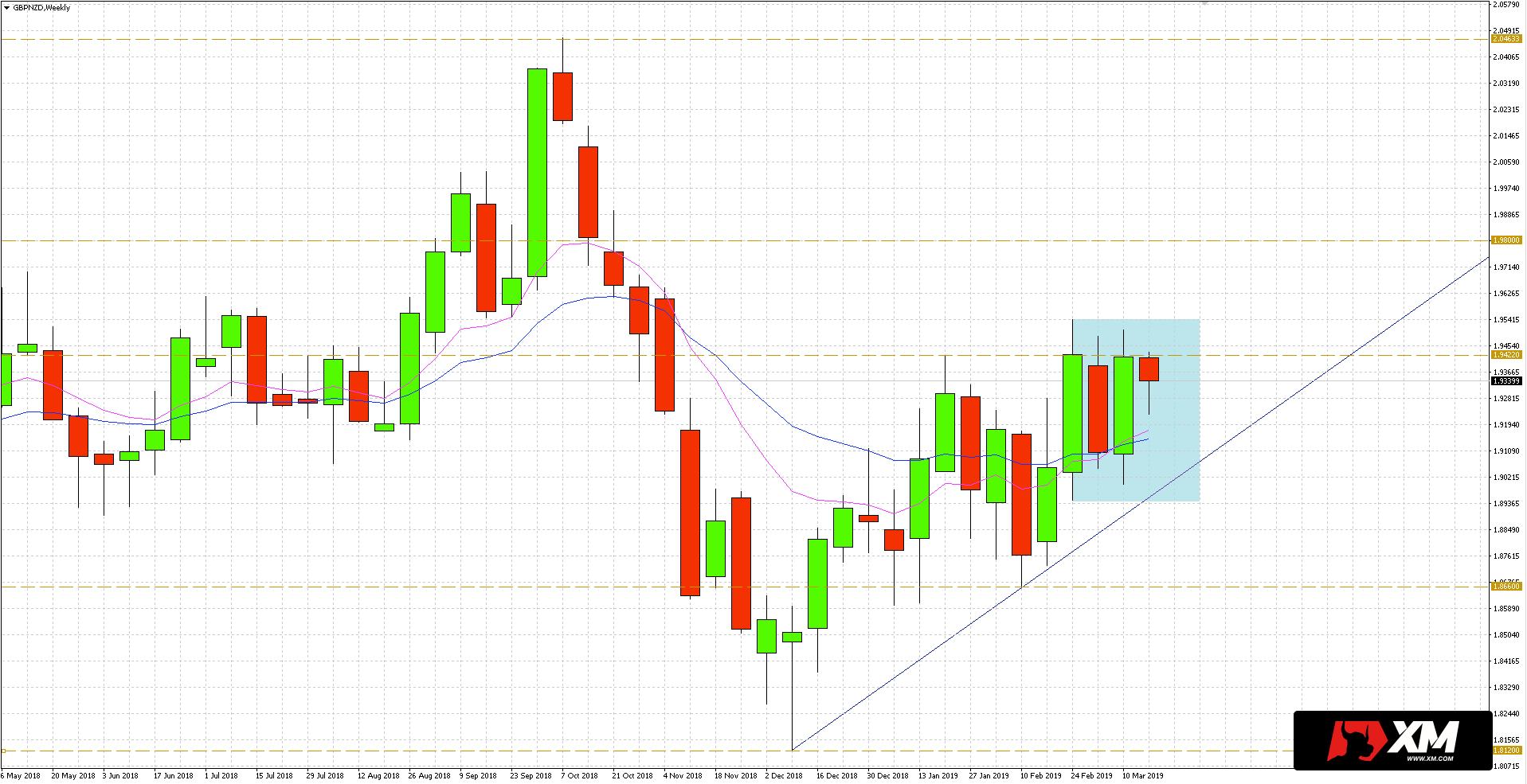 GBP/NZD - wykres tygodniowy - 20 marca 2019