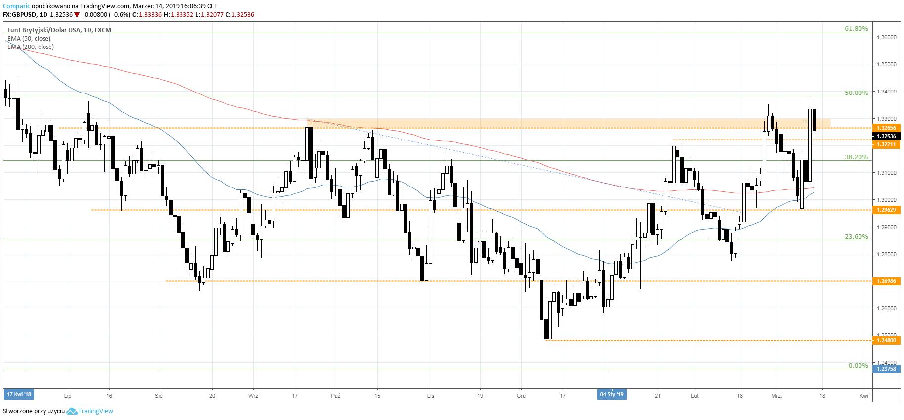 GBP do USD