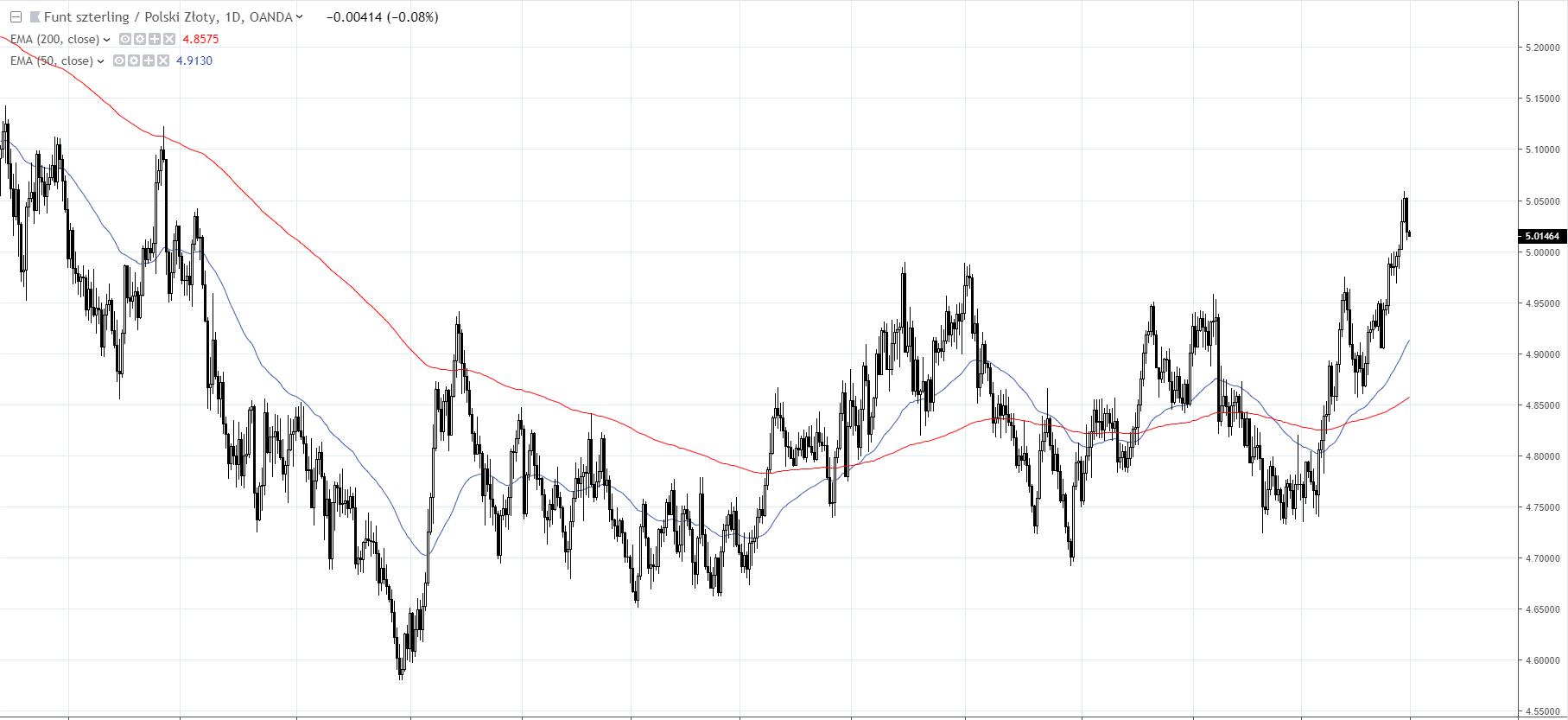 wykres GBPPLN D1 01.03.2019 Tradingview