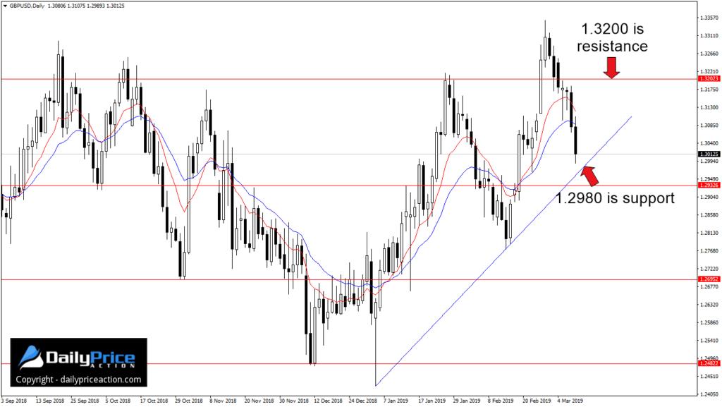GBP/USD - Justin Bennett - Tygodniowy przegląd - 11-15 marca 2019