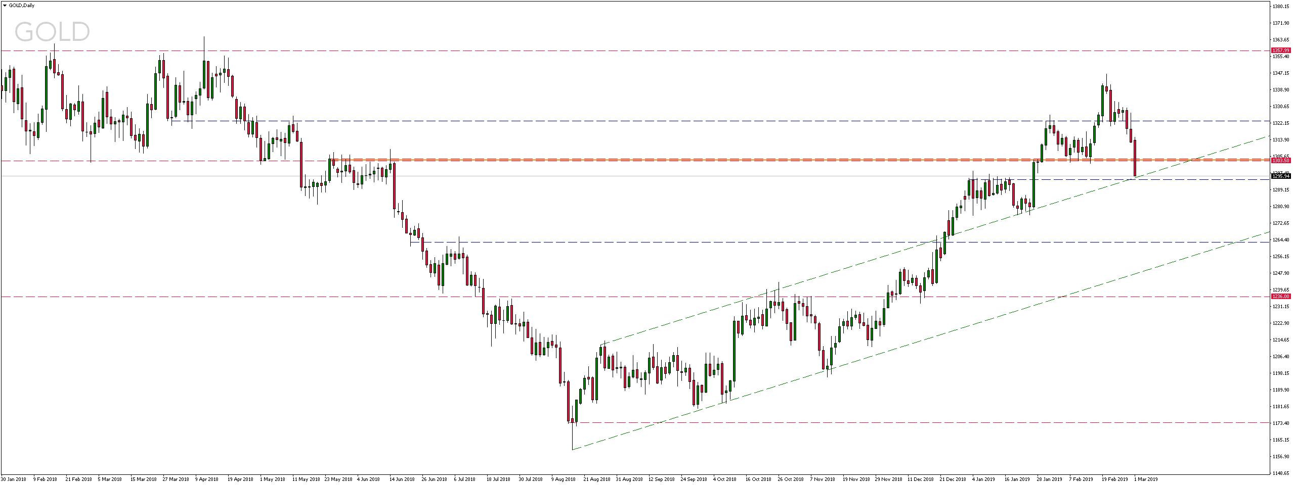 cena złota wyrażona w dolarach amerykańskich (USD)
