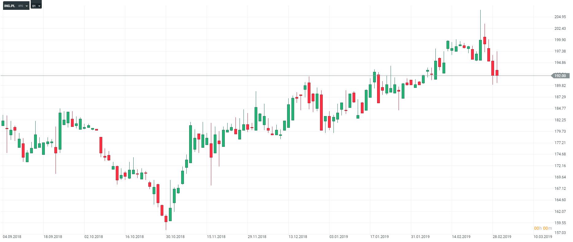 wykres ING D1 04.03.2019