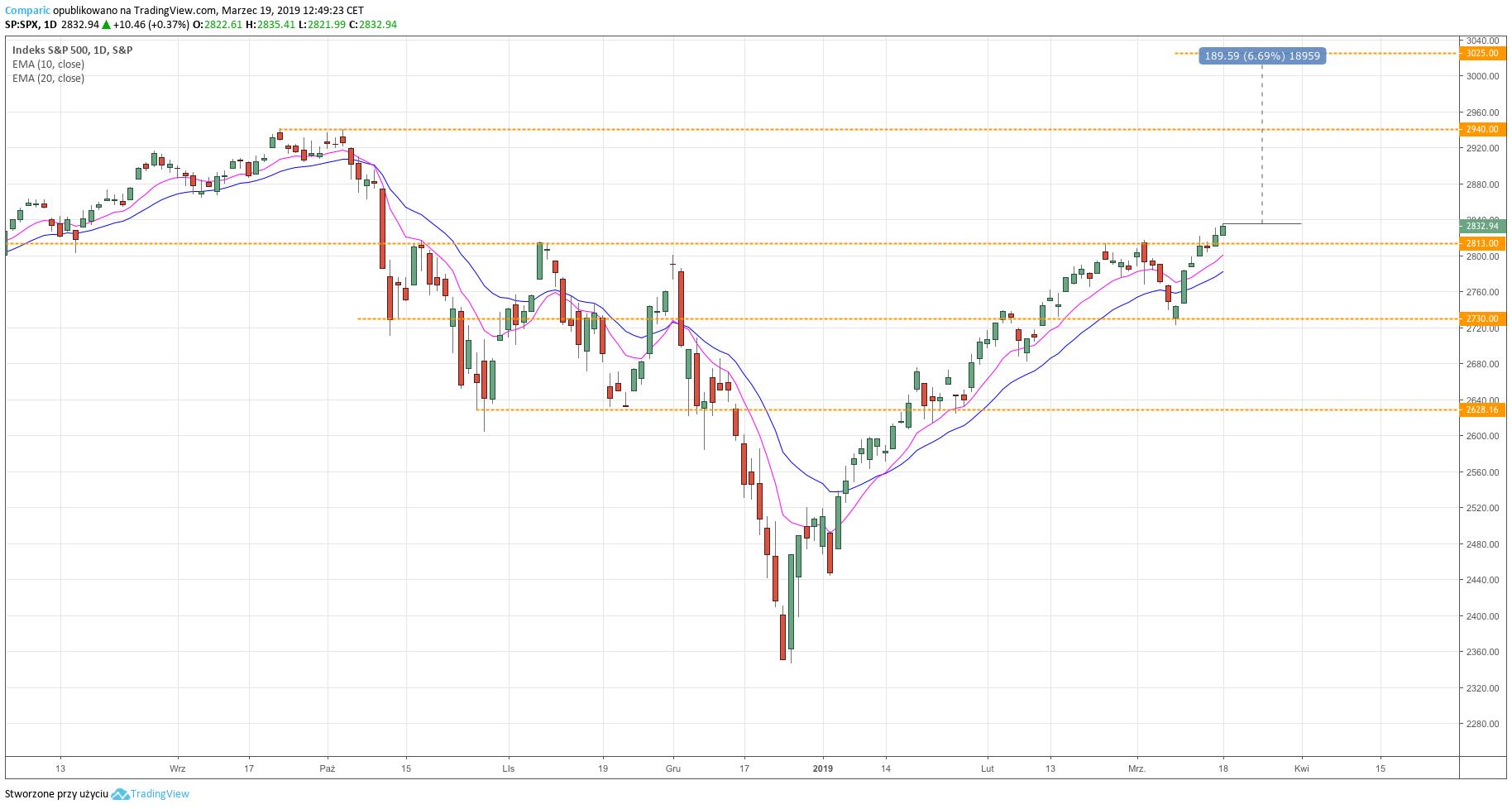 Indeks S&P500 - wykres dzienny - 19 marca 2019