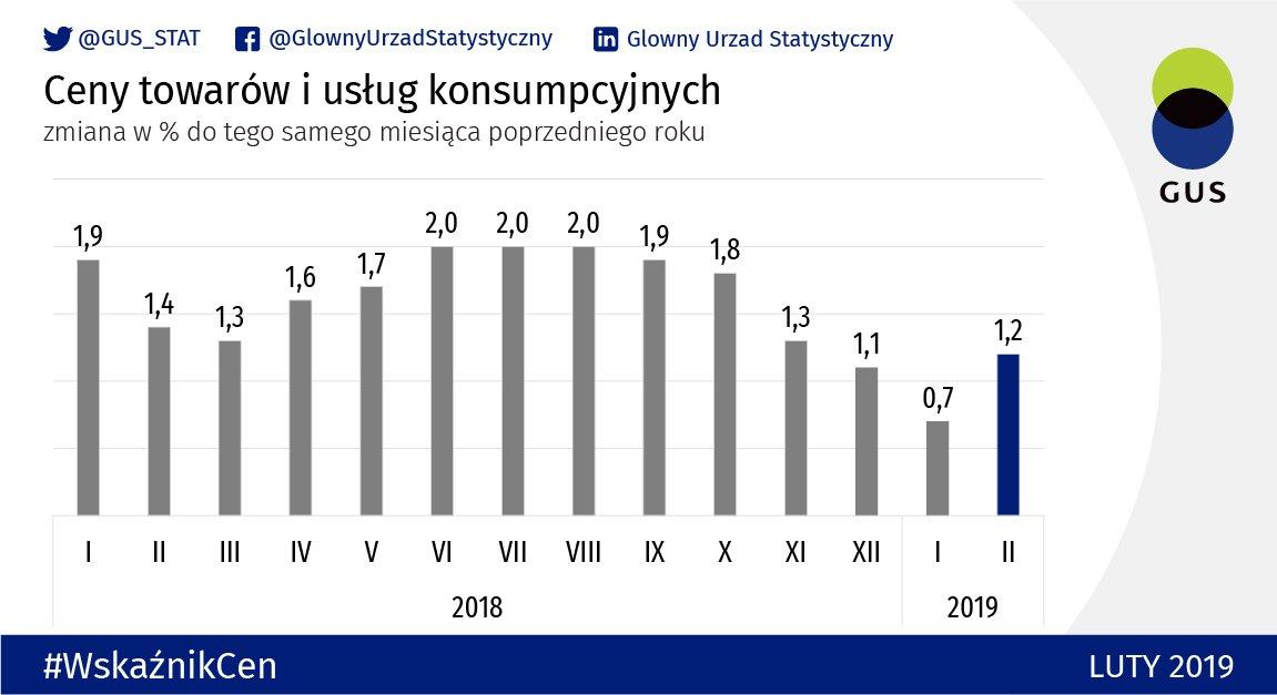 Inflacja GUS