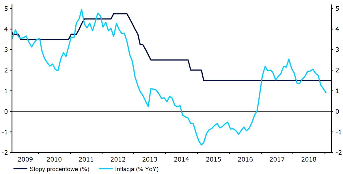 Inflacja i stopy procentowe w Polsce (2009 - 2019) | Thomson Reuters Datastream Data: 06/03/19