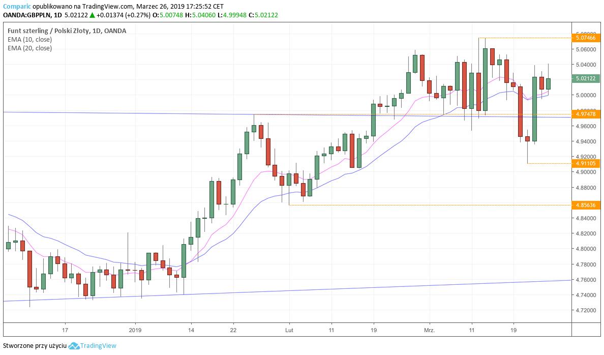 GBP/PLN - wykres dzienny - 26 marca 2019