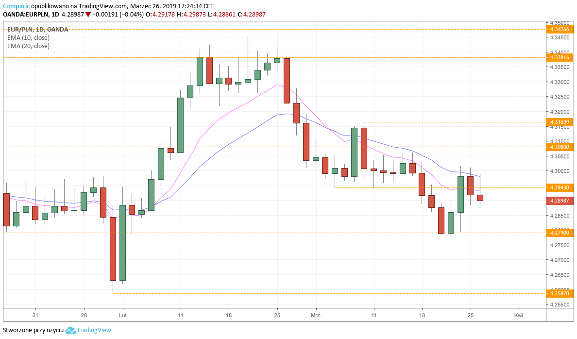 EUR/PLN - wykres dzienny - 26 marca 2019