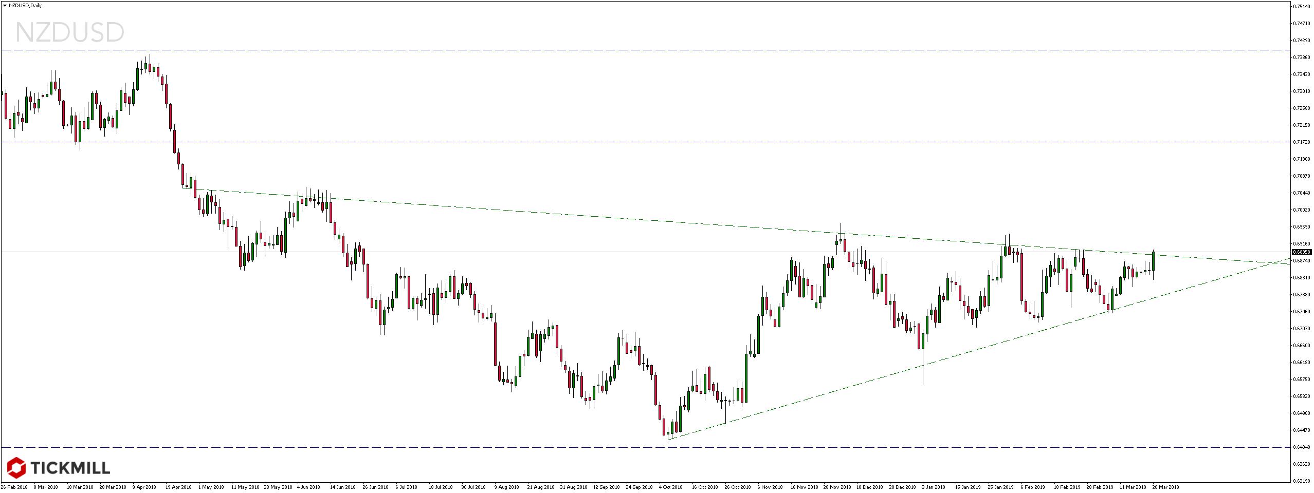 Kurs dolara nowozelandzkiego wobec dolara amerykańskiego