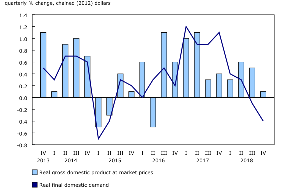 PKB Kanady - grudzień 2018