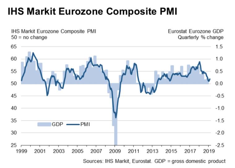 PMI luty 2019 - strefa euro