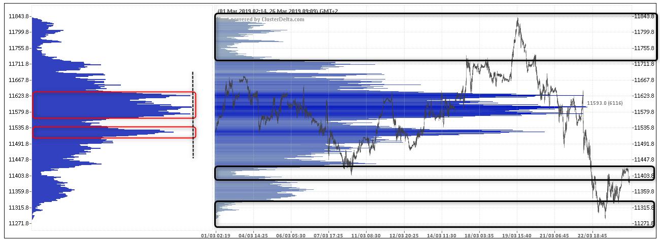 wykres Profil Wolumenowy FDAX 26.03.2019
