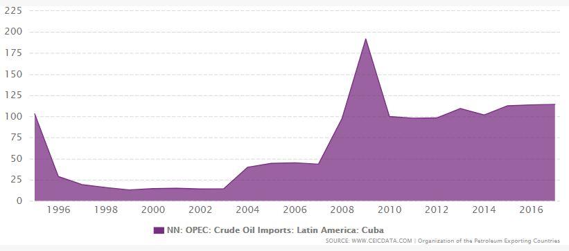 Rys.1 Import ropy do Kuby w tysiącach baryłek dziennie. Źródło: www.ceicdata.com /OPEC