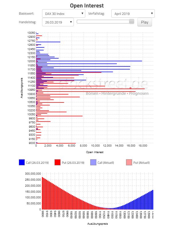 wykres Rynek opcyjny DAX 27.03.2019