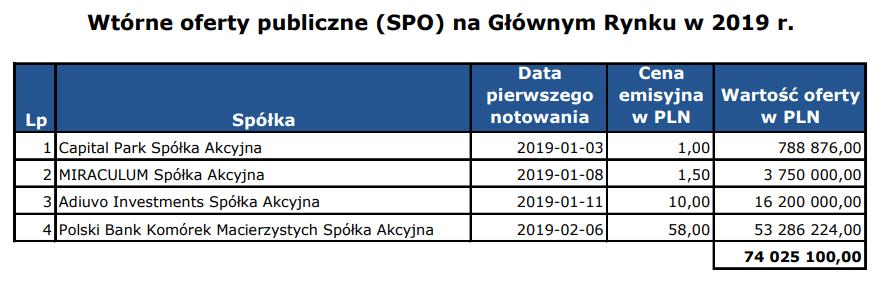Statystyki SPO za 2019 rok. Źródło: GPW