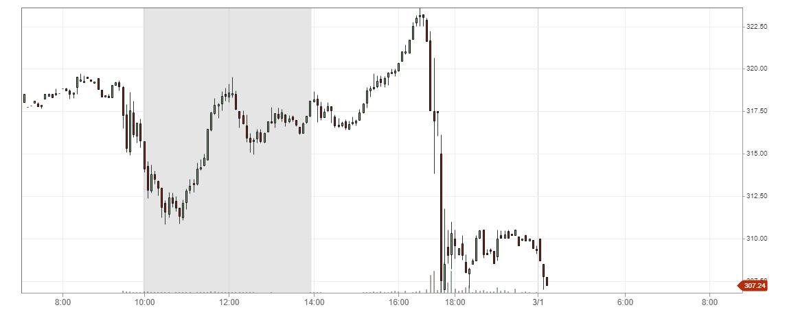 wykres Tesla INC. M5 01.03.2019
