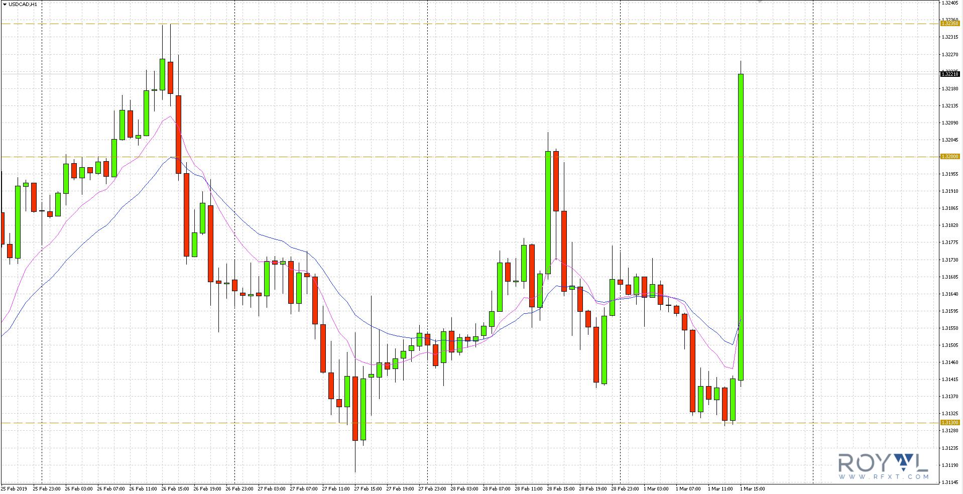 Kurs dolara kanadyjskiego po odczycie danych dotyczących wzrostu gospodarczego osłabił się w stosunku do USD, co zaowocowało wzrostem na parze walutowej USD/CAD