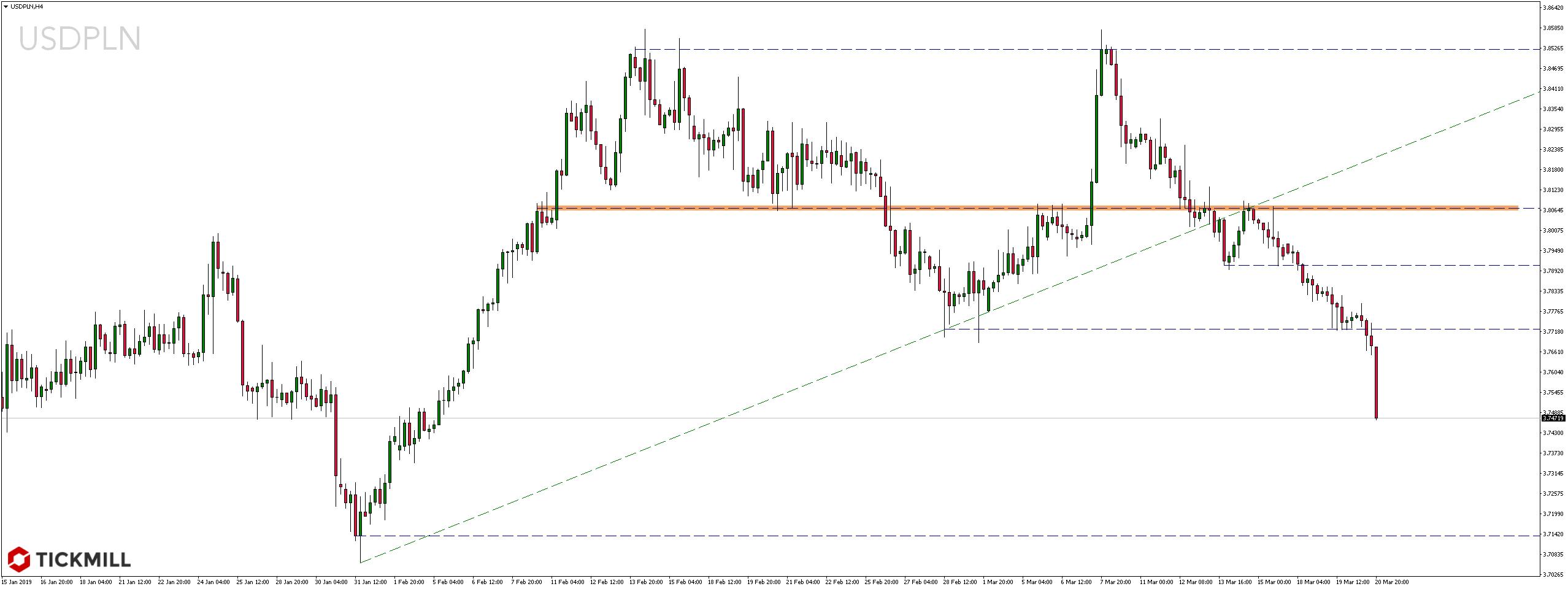 Kurs dolara wobec polskiego złotego