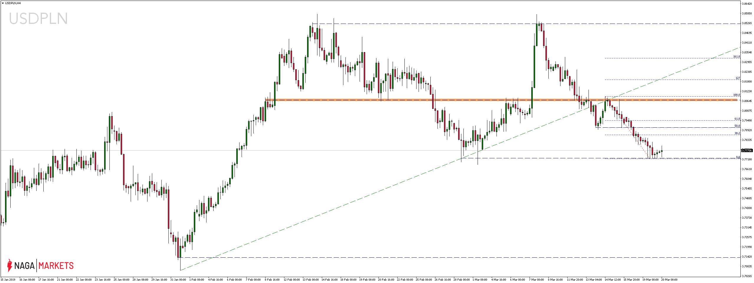 Kurs dolara amerykańskiego USD do polskiego złotego PLN