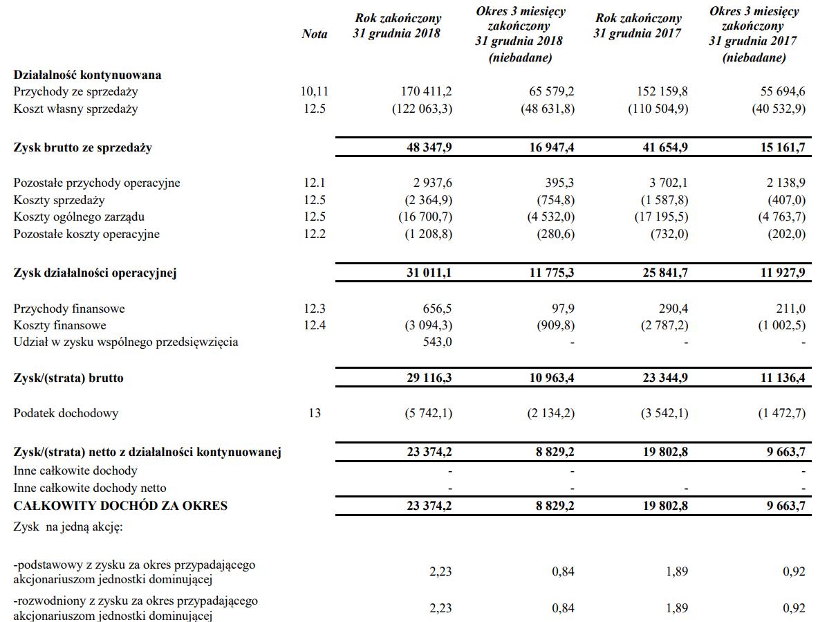 Voxel wyniki