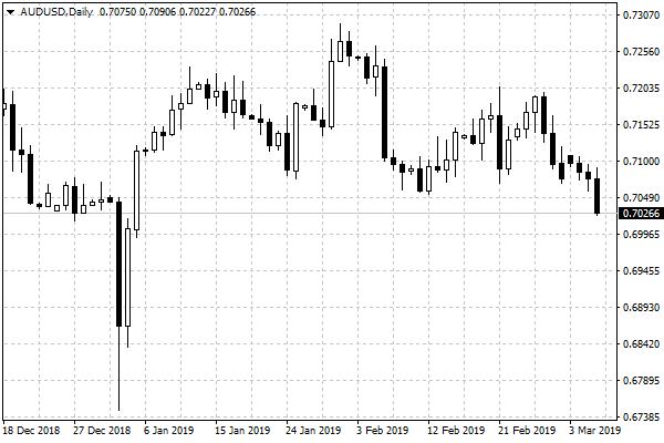 Wykres dzienny AUD-USD