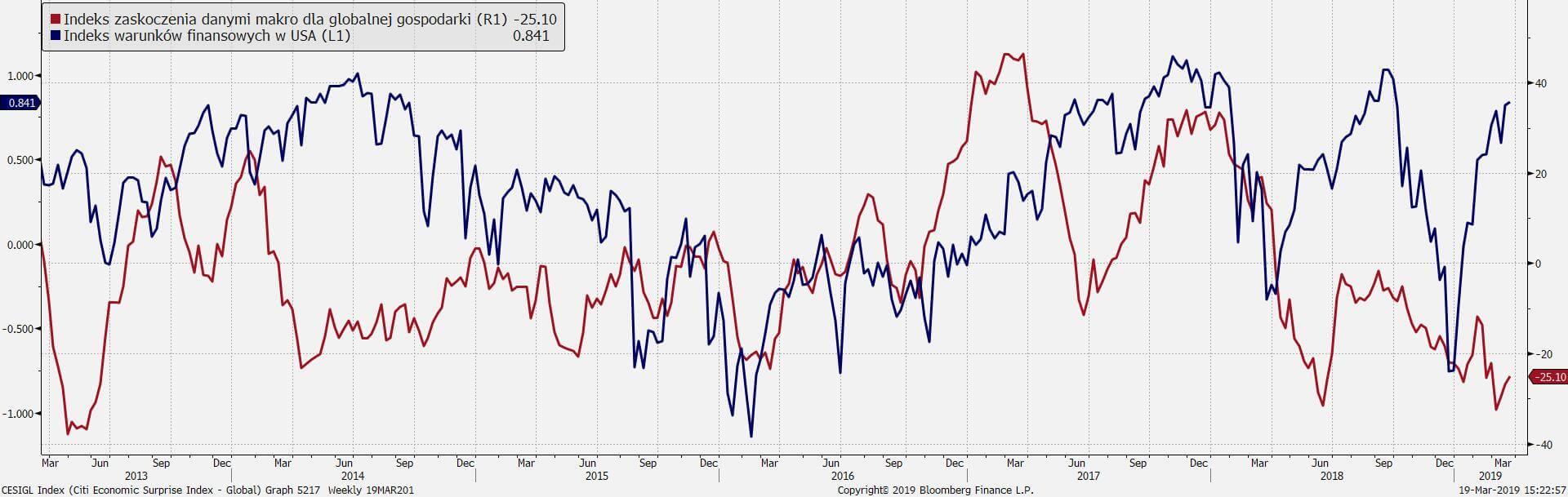 Warunki finansowe w USA i poziom zaskoczenia danymi makro dla globalnej gospodarki