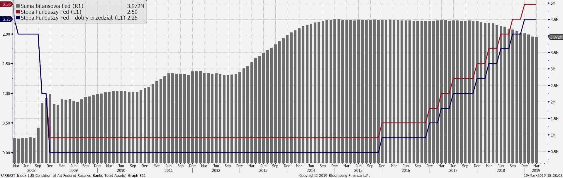 Parametry polityki Fed: suma bilansowa i poziom stóp