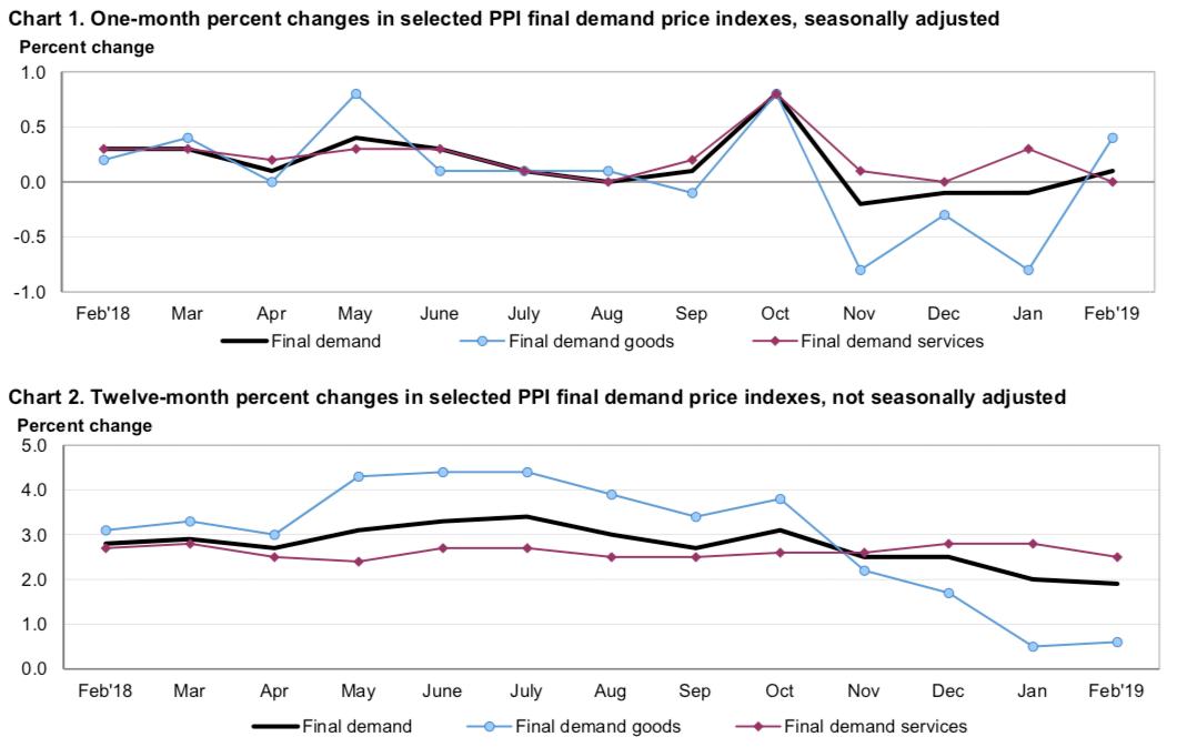 Inflacja PPI w USA