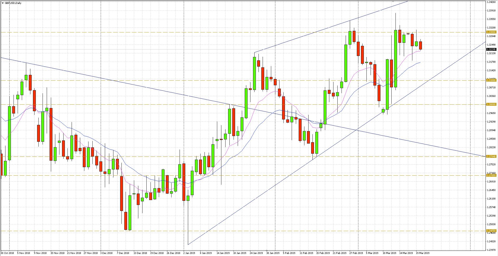 GBP/USD - wykres dzienny - 20 marca 2019