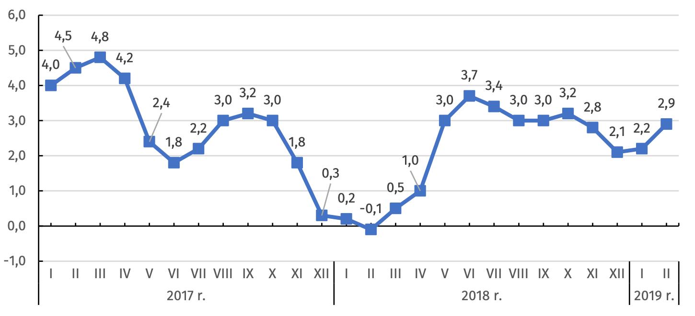 Ceny produkcji sprzedanej przemysłu w latach 2017-2019 (zmiana w % do analogicznego okresu roku poprzedniego)