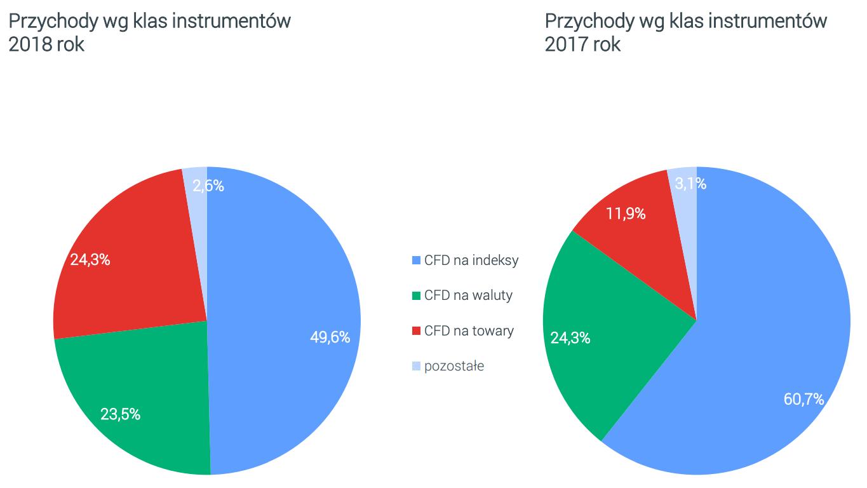 Wynik z operacji na instrumentach finansowych wg klas | Źródło: XTB