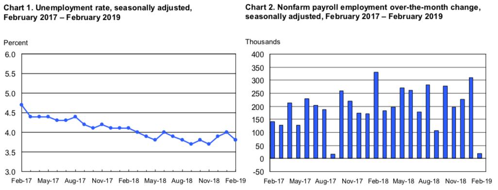 Zmiana zatrudnienia w USA NFP