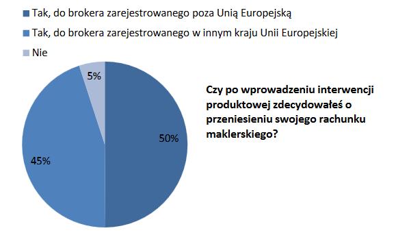 Wyniki ankiety IDM