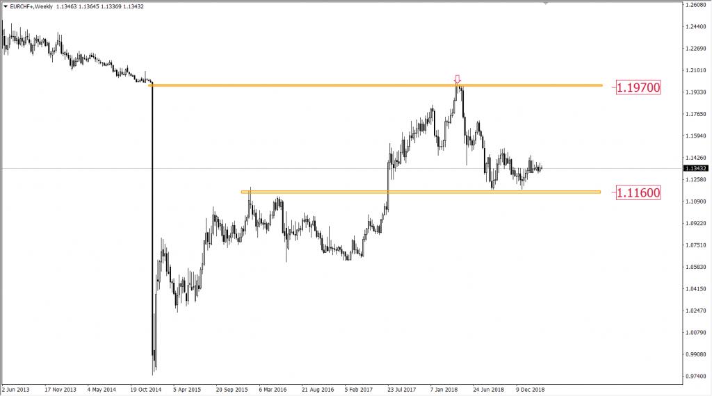 Kurs euro do franka szwajcarskiego