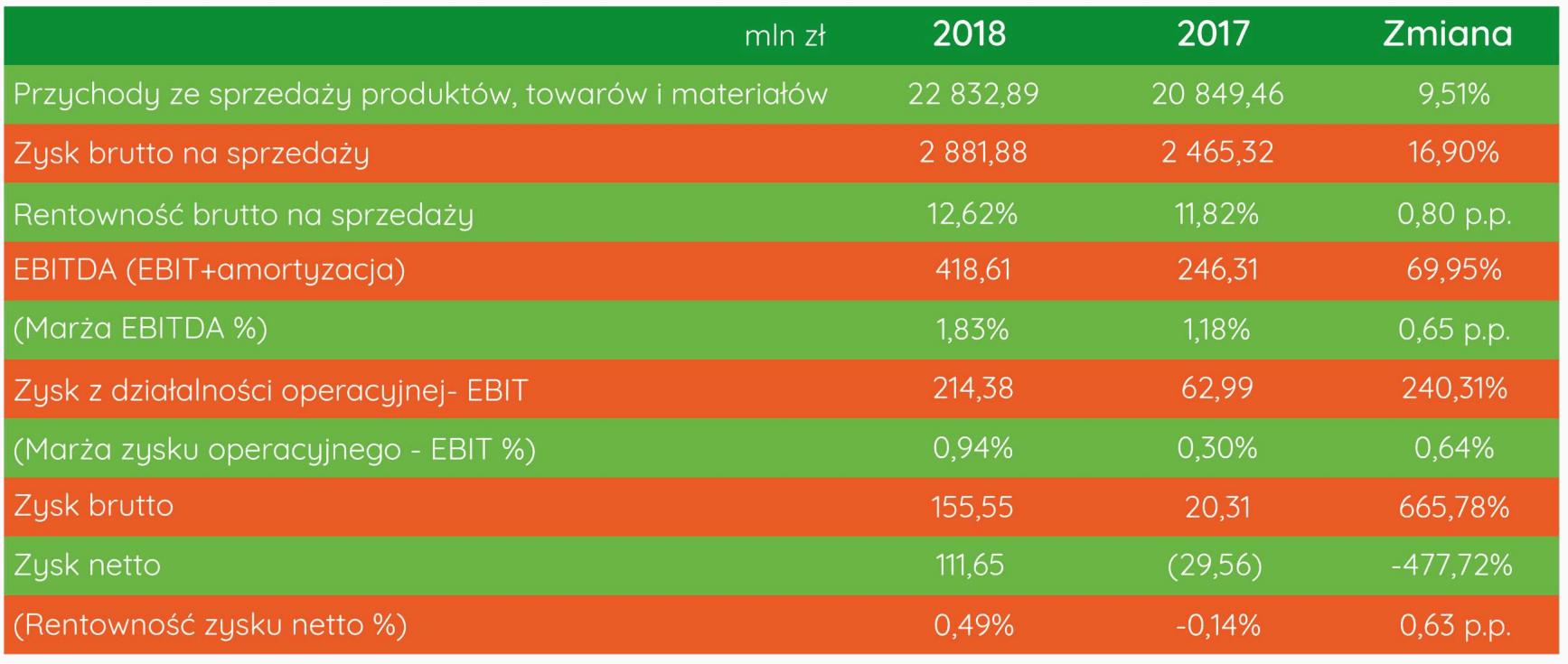 eurocash wyniki