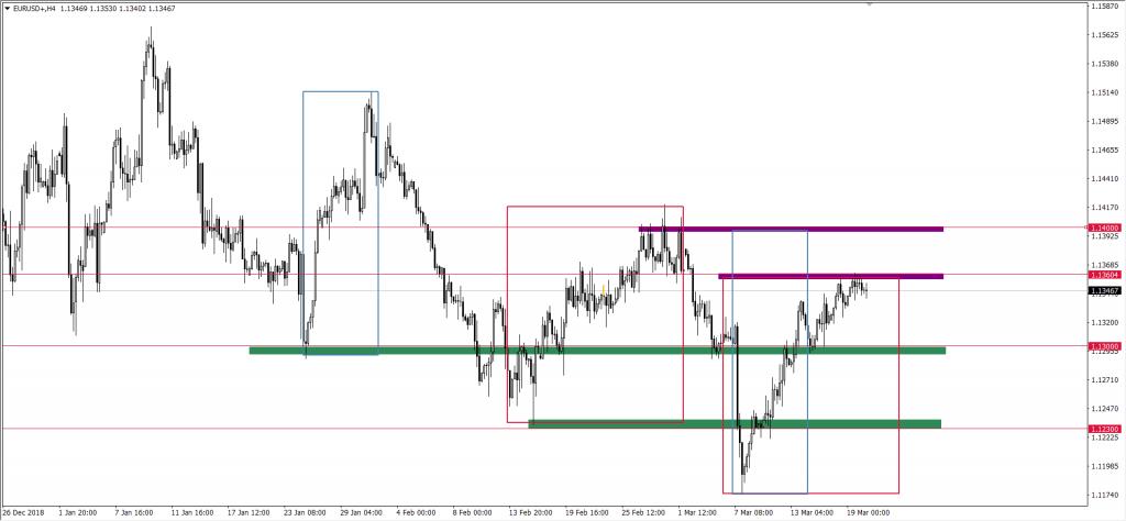 Kurs euro do dolara