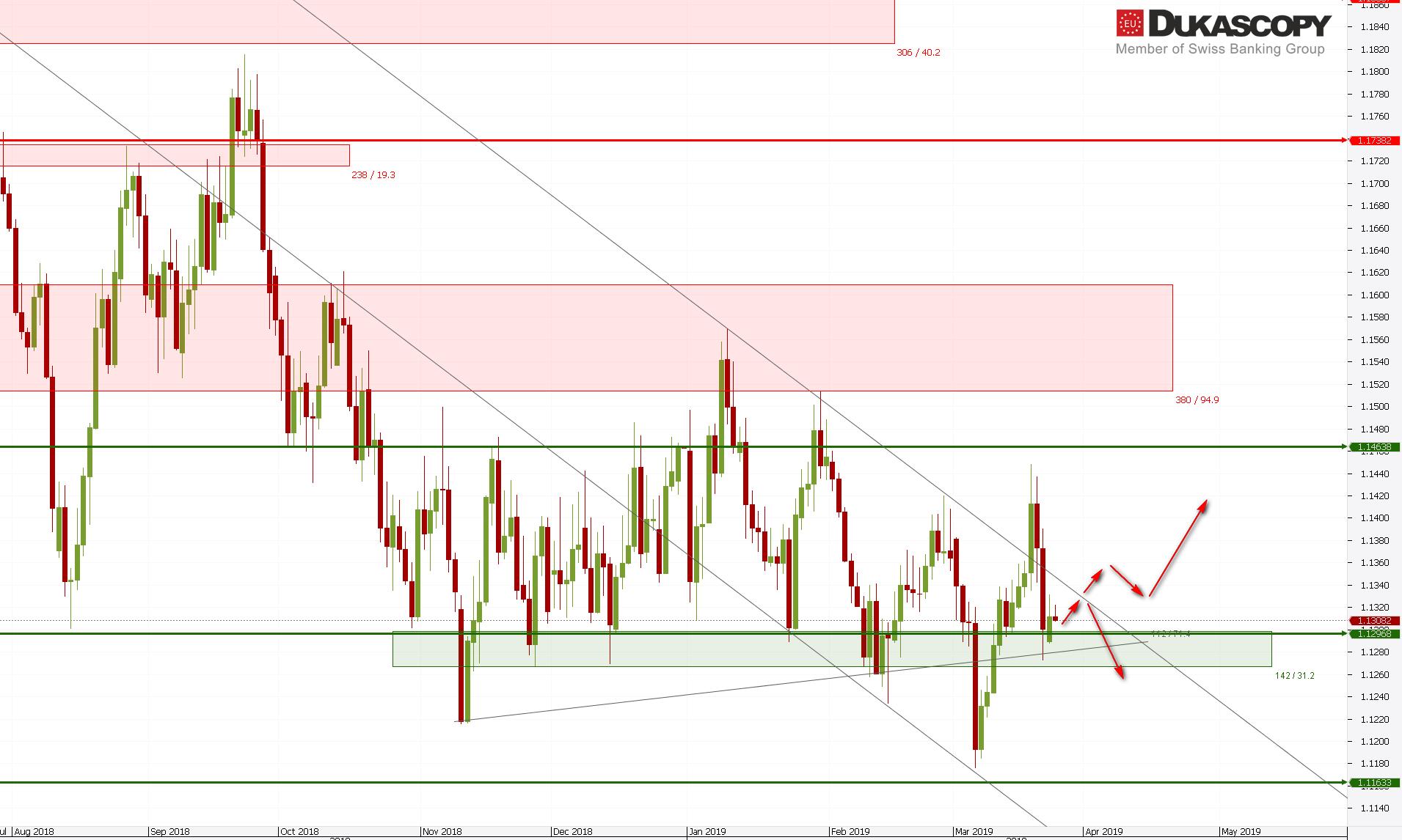 eurusd260919